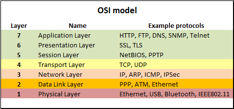 if routers reside at more than one layer what is the difference between the osi layers