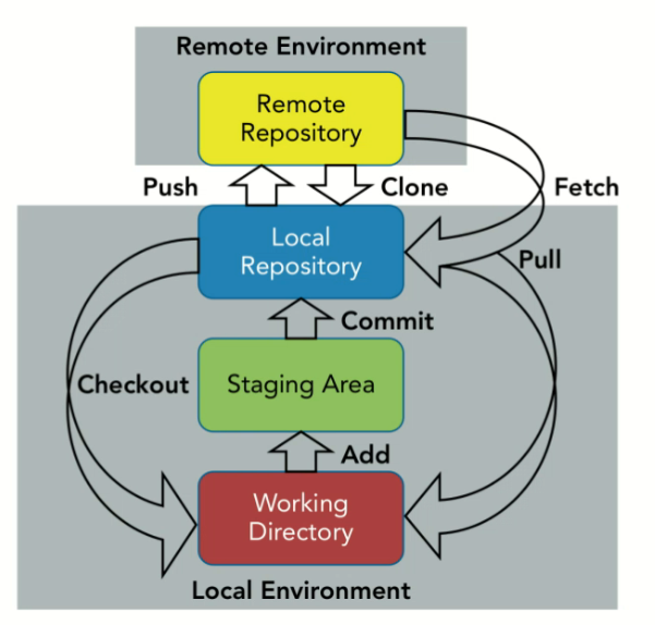 remote environment