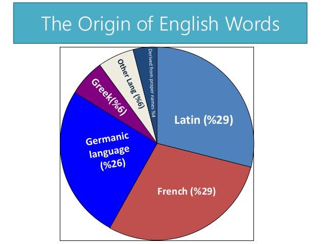 the change of latin language to